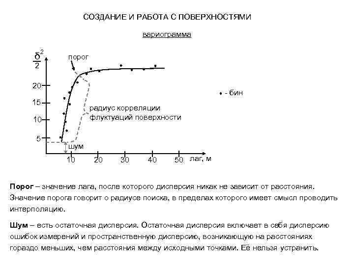 СОЗДАНИЕ И РАБОТА С ПОВЕРХНОСТЯМИ вариограмма δ 2 порог 2 20 - бин 15