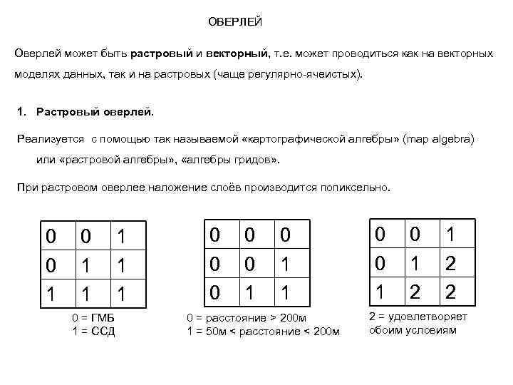ОВЕРЛЕЙ Оверлей может быть растровый и векторный, т. е. может проводиться как на векторных