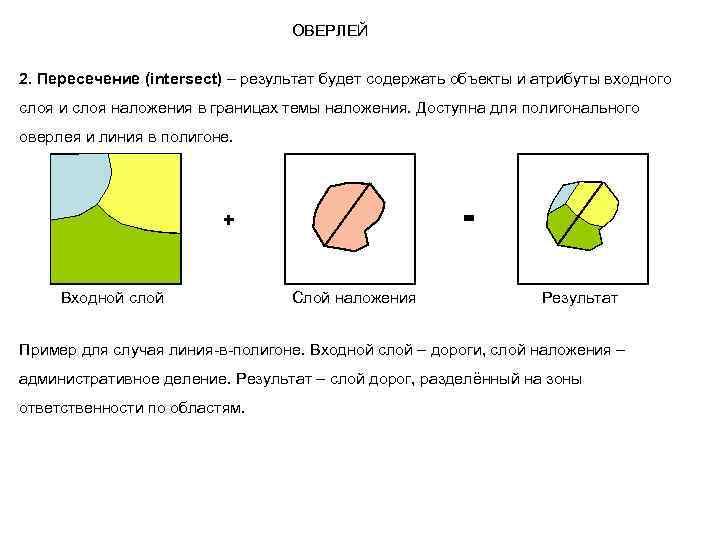 ОВЕРЛЕЙ 2. Пересечение (intersect) – результат будет содержать объекты и атрибуты входного слоя и