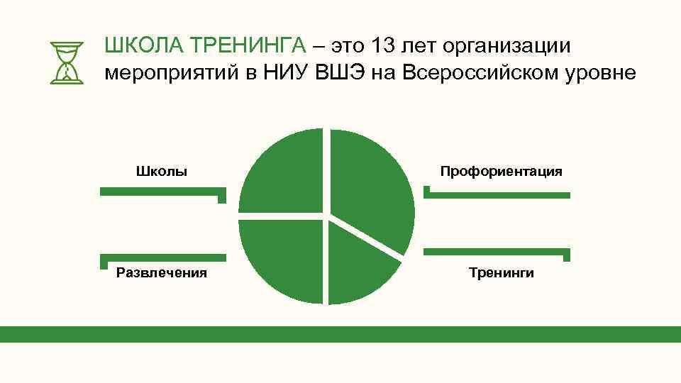 ШКОЛА ТРЕНИНГА – это 13 лет организации мероприятий в НИУ ВШЭ на Всероссийском уровне