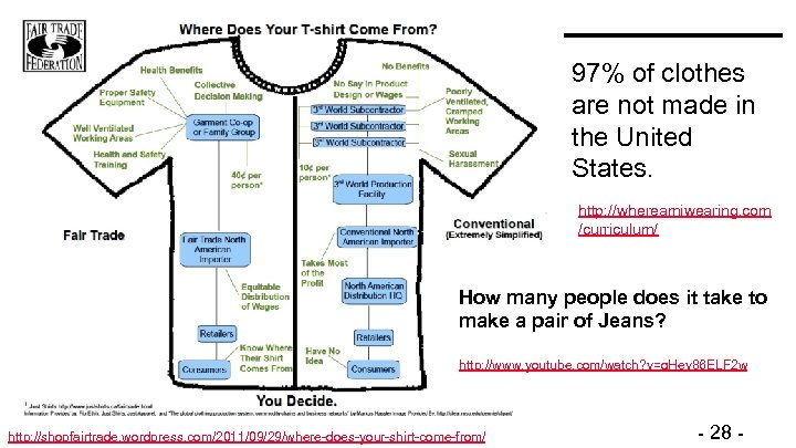 97% of clothes are not made in the United States. http: //whereamiwearing. com /curriculum/