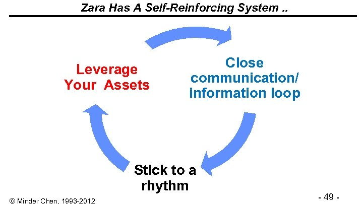 Zara Has A Self-Reinforcing System. . Leverage Your Assets Close communication/ information loop Stick