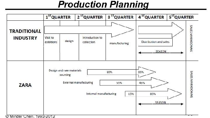 Production Planning © Minder Chen, 1993 -2012 2 -55 -