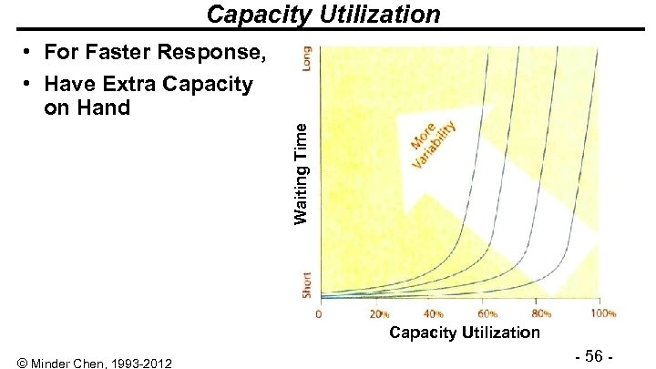 Capacity Utilization Waiting Time • For Faster Response, • Have Extra Capacity on Hand