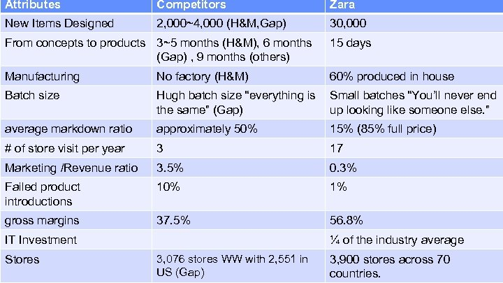 Attributes Competitors Zara New Items Designed 2, 000~4, 000 (H&M, Gap) 30, 000 From