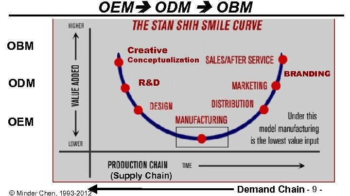 OEM ODM OBM Creative Conceptualization ODM R&D BRANDING OEM (Supply Chain) © Minder Chen,