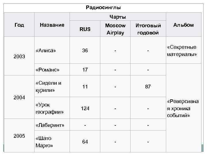 Радиосинглы Чарты Год Название RUS Moscow Airplay Итоговый годовой «Алиса» 36 - - «Романс»