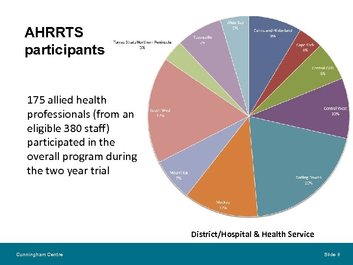 AHRRTS participants 175 allied health professionals (from an eligible 380 staff) participated in the