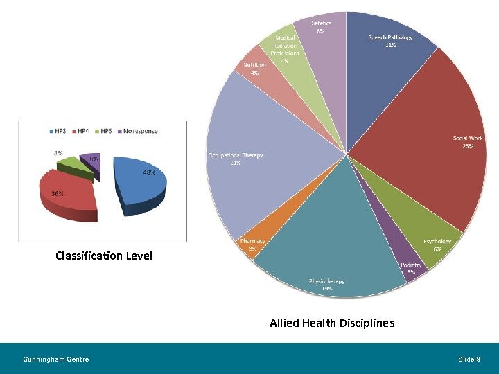 Classification Level Allied Health Disciplines Cunningham Centre Slide 9