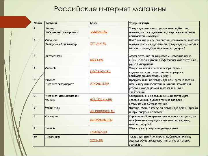 Российские интернет магазины № п/п Название Адрес 1 Юлмарт Кибермаркет электроники ULMART. RU Ситилинк