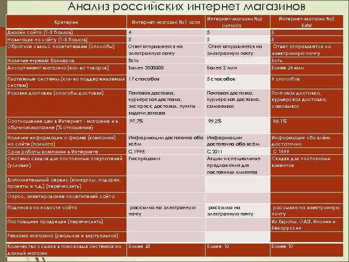 Анализ российских интернет магазинов Дизайн сайта (1 -5 баллов) Навигация по сайту (1 -5