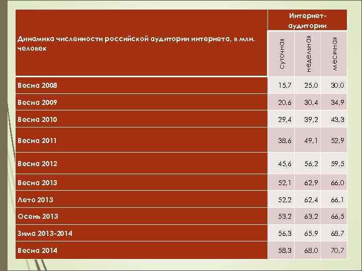 Интернетаудитории суточная недельная месячная Динамика численности российской аудитории интернета, в млн. человек Весна 2008