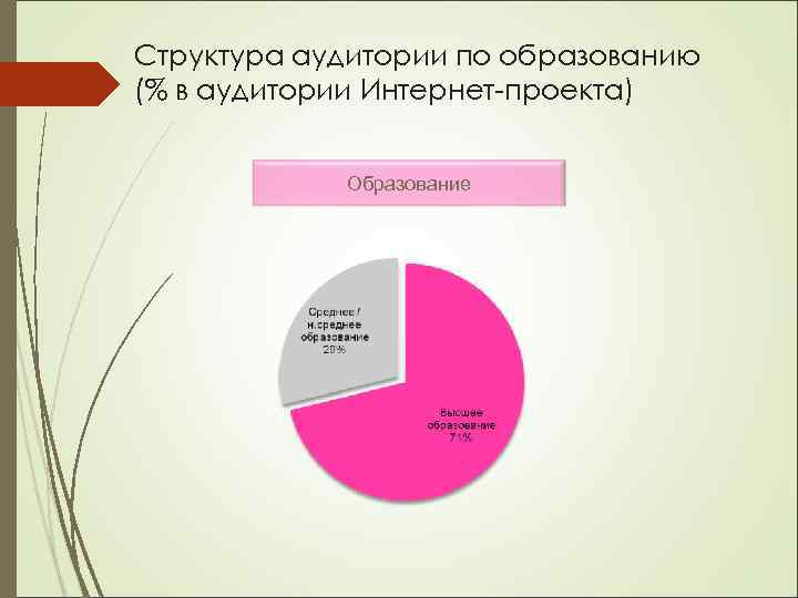 Структура аудитории по образованию (% в аудитории Интернет-проекта) Образование