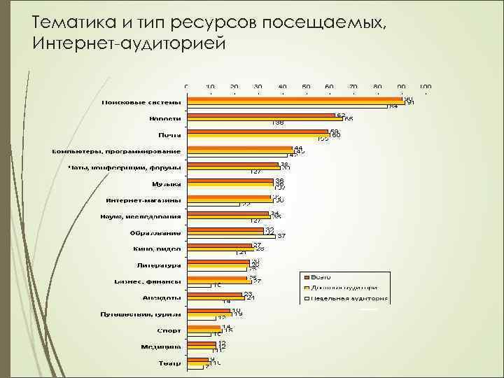 Тематика и тип ресурсов посещаемых, Интернет-аудиторией