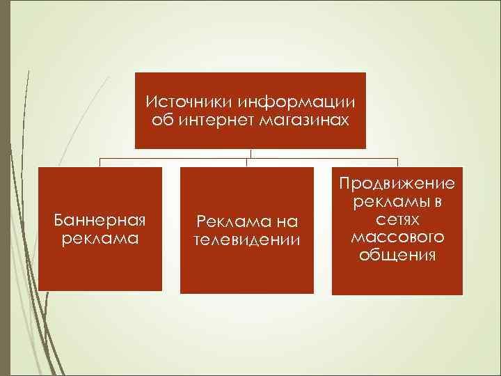 Источники информации об интернет магазинах Баннерная реклама Реклама на телевидении Продвижение рекламы в сетях