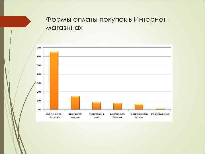 Формы оплаты покупок в Интернетмагазинах