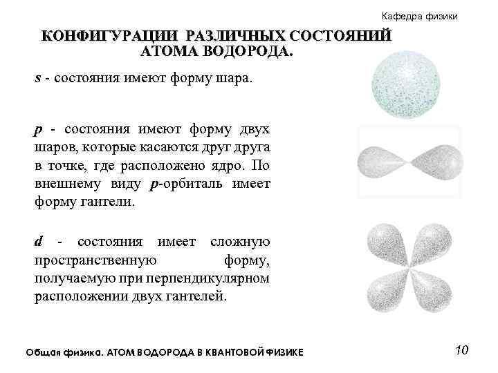 Кафедра физики КОНФИГУРАЦИИ РАЗЛИЧНЫХ СОСТОЯНИЙ АТОМА ВОДОРОДА. s - состояния имеют форму шара. p