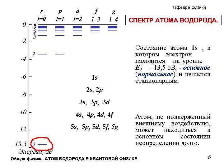 0 -2 -4 n 5 4 3 s l=0 p l=1 d l=2 f