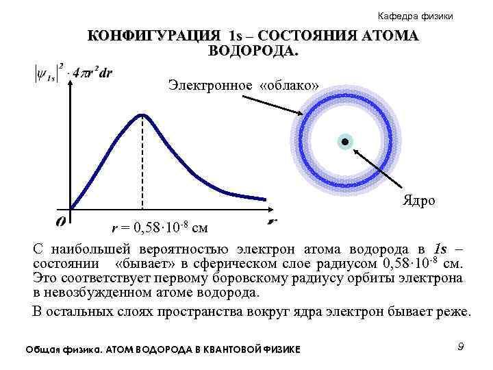 Кафедра физики КОНФИГУРАЦИЯ 1 s – СОСТОЯНИЯ АТОМА ВОДОРОДА. Электронное «облако» Ядро r =