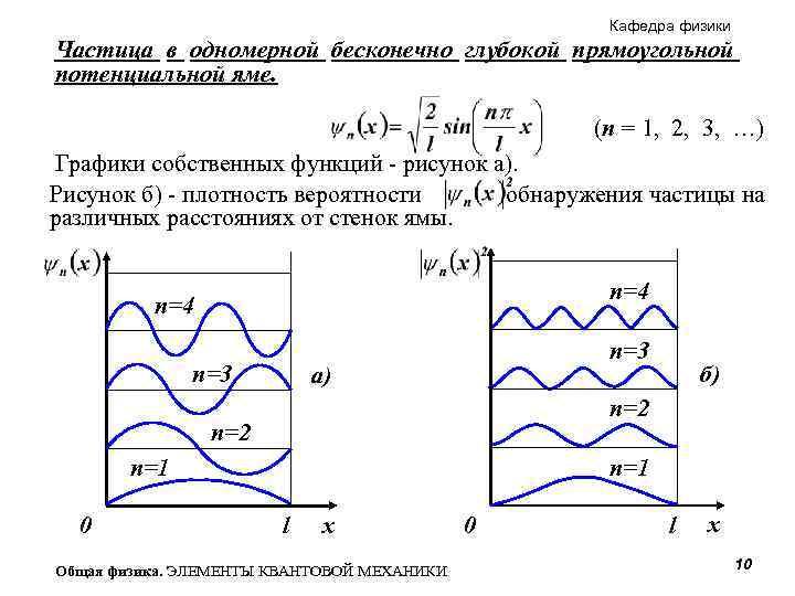 Кафедра физики Частица в одномерной бесконечно глубокой прямоугольной потенциальной яме. (n = 1, 2,