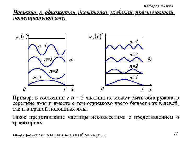 Кафедра физики Частица в одномерной бесконечно глубокой прямоугольной потенциальной яме. n=4 n=3 а) n=2