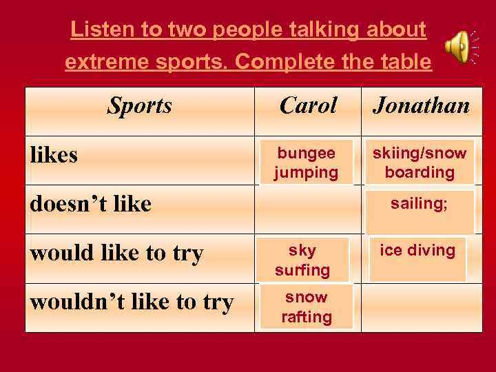 Listen to two people talking about extreme sports. Complete the table Sports Carol likes