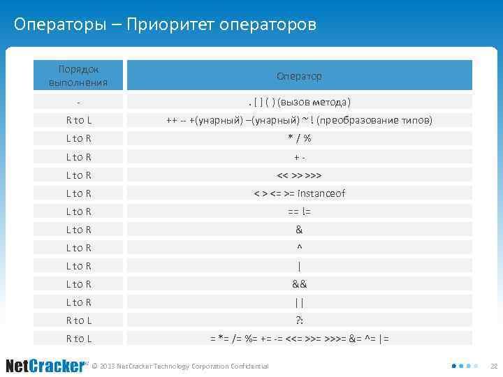 Операторы – Приоритет операторов Порядок выполнения Оператор - . [ ] ( ) (вызов