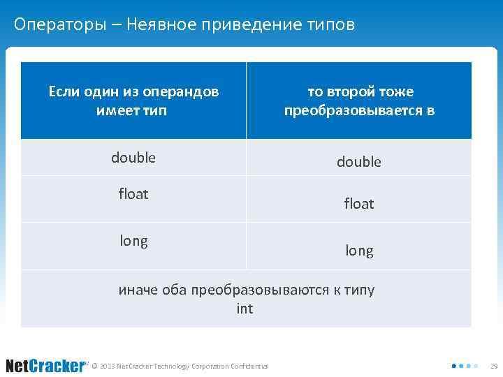 Операторы – Неявное приведение типов Если один из операндов имеет тип double float то
