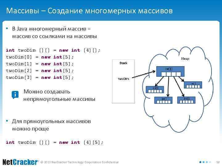 Массивы – Создание многомерных массивов • В Java многомерный массив = массив со ссылками