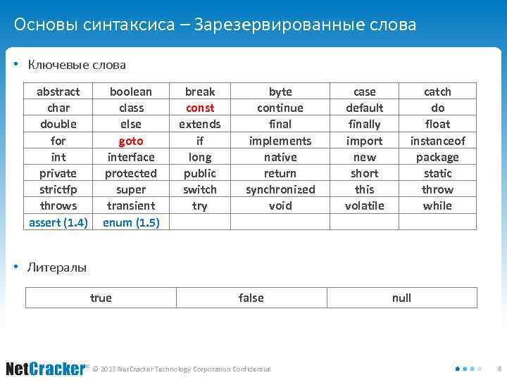 Основы синтаксиса – Зарезервированные слова • Ключевые слова abstract char double for int private