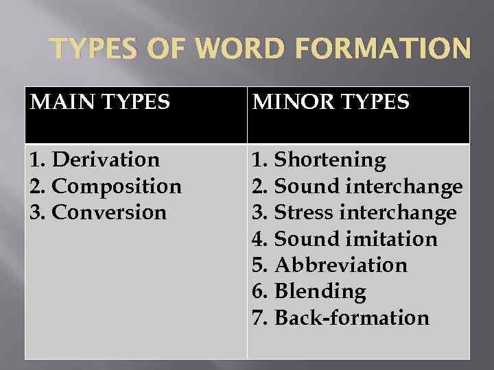 word formation in english and vietnamese a Morphology is the study of word formation and structure in synthetic languages, a single word stem (for example, love) may have a number of different forms (for example, loves, loving, and loved.