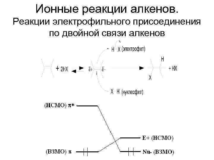 Ионные реакции алкенов. Реакции электрофильного присоединения по двойной связи алкенов
