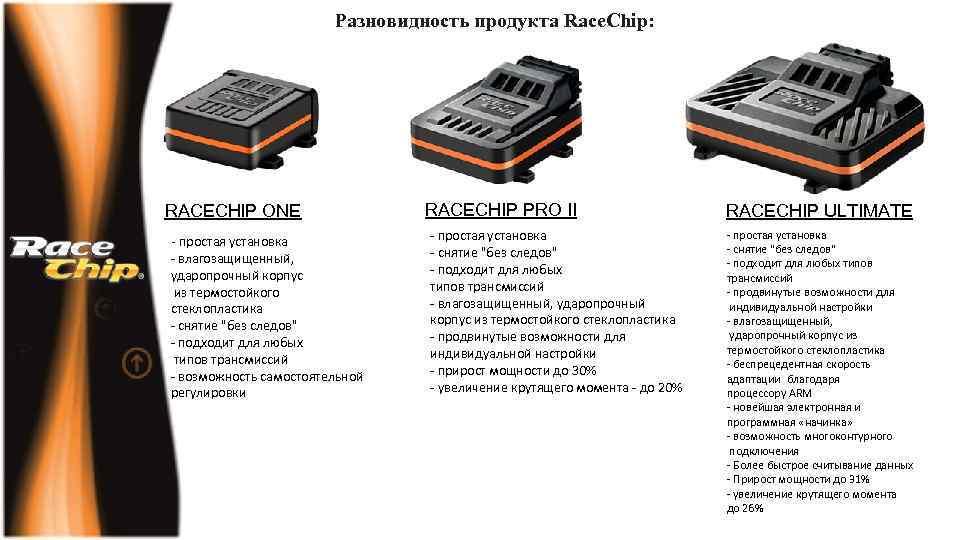 Разновидность продукта Race. Chip: RACECHIP ONE - простая установка - влагозащищенный, ударопрочный корпус из