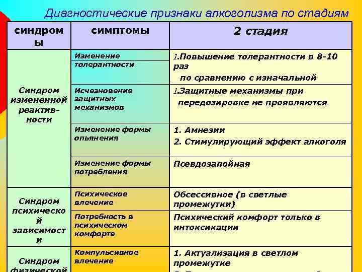 Классификации наркоманий наркомания клиника лечение пенза