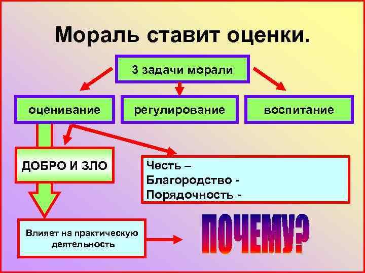 Мораль ставит оценки. 3 задачи морали оценивание регулирование ДОБРО И ЗЛО Влияет на практическую