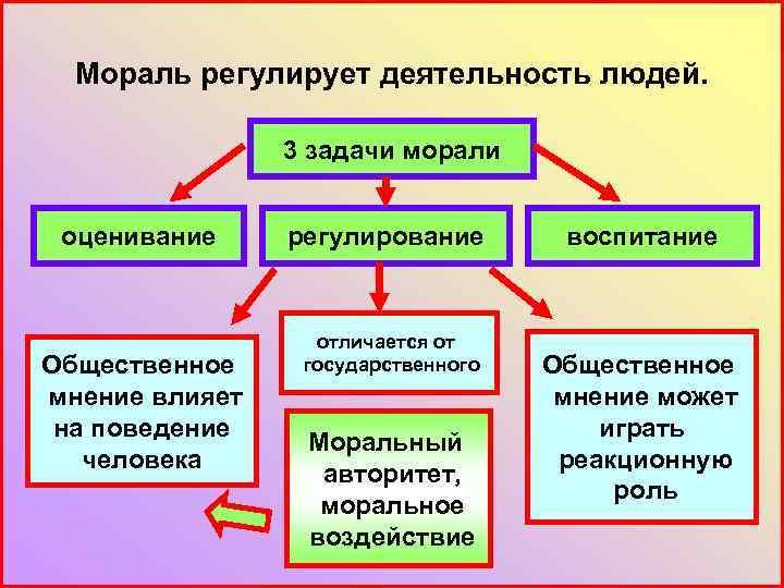 Мораль регулирует деятельность людей. 3 задачи морали оценивание Общественное мнение влияет на поведение человека
