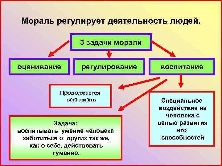 Мораль регулирует деятельность людей. 3 задачи морали оценивание регулирование Продолжается всю жизнь Задача: воспитывать