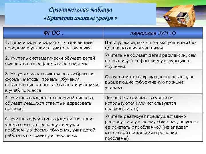 LOGO Сравнительная таблица «Критерии анализа уроков » ФГОС. парадигма ЗУН ТО 1. Цели и