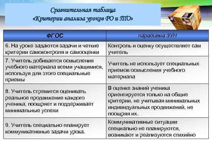 LOGO Сравнительная таблица «Критерии анализа уроков РО и ТО» ФГОС 6. На уроке задаются