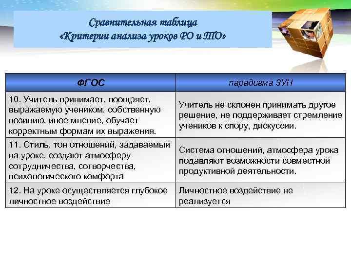 LOGO Сравнительная таблица «Критерии анализа уроков РО и ТО» ФГОС парадигма ЗУН 10. Учитель