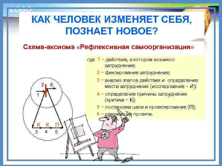 LOGO КАК ЧЕЛОВЕК ИЗМЕНЯЕТ СЕБЯ, ПОЗНАЕТ НОВОЕ? Схема-аксиома «Рефлексивная самоорганизация» где 1 − действие,
