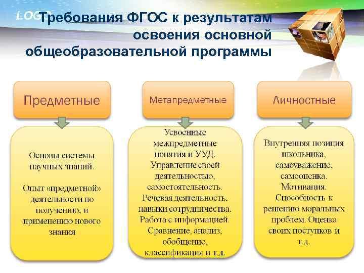 LOGO Требования ФГОС к результатам освоения основной общеобразовательной программы