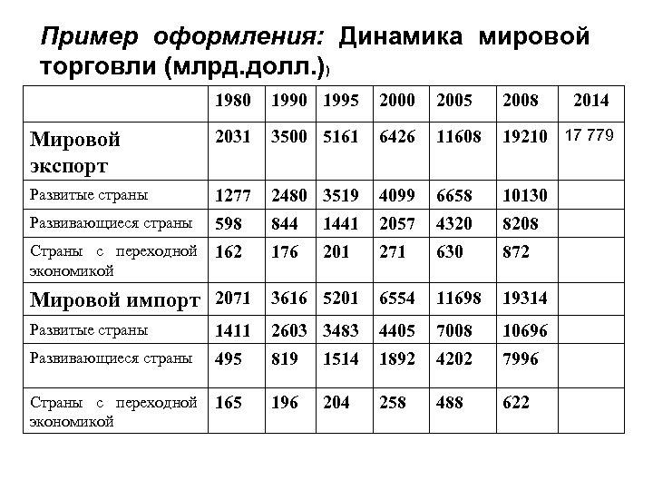 Пример оформления: Динамика мировой торговли (млрд. долл. )) 1980 1995 2000 2005 2008 Мировой