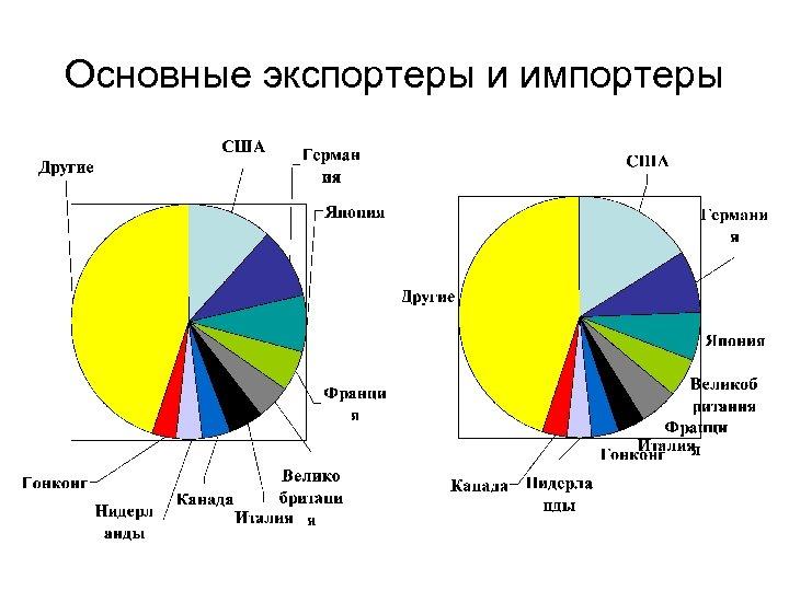 Основные экспортеры и импортеры