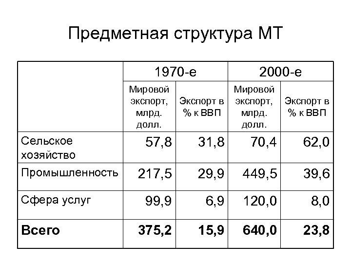 Предметная структура МТ 1970 -е 2000 -е Мировой экспорт, Экспорт в % к ВВП