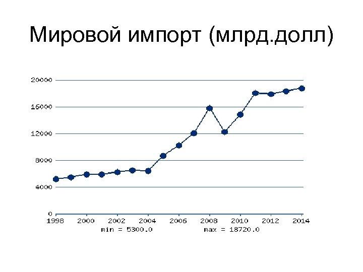 Мировой импорт (млрд. долл)