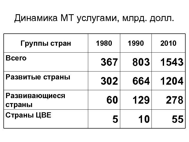 Динамика МТ услугами, млрд. долл. Группы стран 1980 1990 2010 Всего 367 803 1543
