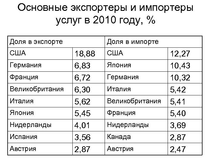 Основные экспортеры и импортеры услуг в 2010 году, % Доля в экспорте США Германия