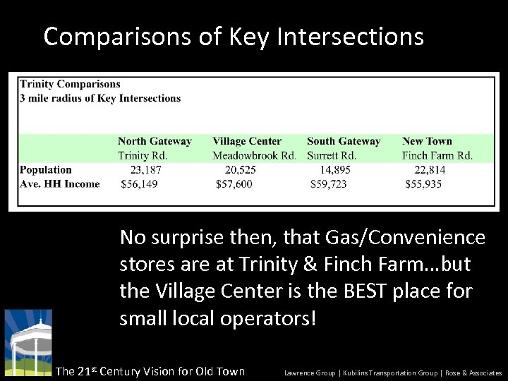 Comparisons of Key Intersections No surprise then, that Gas/Convenience stores are at Trinity &