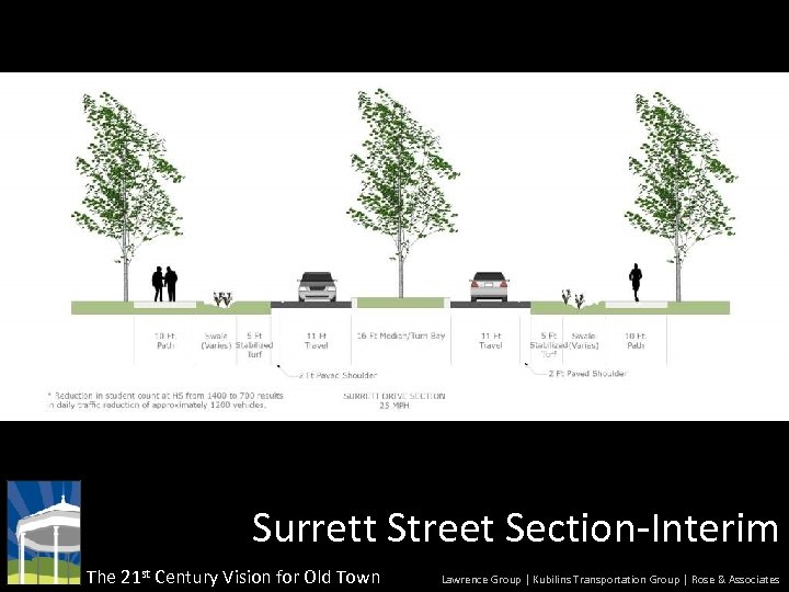 Surrett Street Section-Interim The 21 st Century Vision for Old Town Lawrence Group |